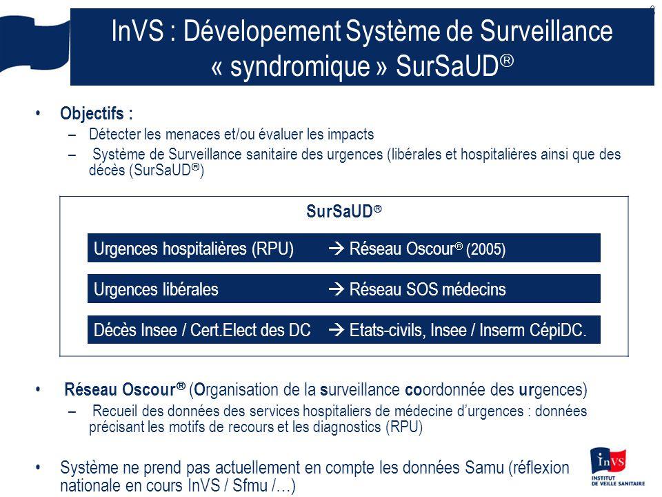 8 InVS : Dévelopement Système de Surveillance « syndromique » SurSaUD  Objectifs : –Détecter les menaces et/ou évaluer les impacts – Système de Surveillance sanitaire des urgences (libérales et hospitalières ainsi que des décès (SurSaUD  ) Réseau Oscour  ( O rganisation de la s urveillance co ordonnée des ur gences) – Recueil des données des services hospitaliers de médecine d'urgences : données précisant les motifs de recours et les diagnostics (RPU) Système ne prend pas actuellement en compte les données Samu (réflexion nationale en cours InVS / Sfmu /…) SurSaUD  Urgences hospitalières (RPU)  Réseau Oscour  (2005) Urgences libérales  Réseau SOS médecins Décès Insee / Cert.Elect des DC  Etats-civils, Insee / Inserm CépiDC.