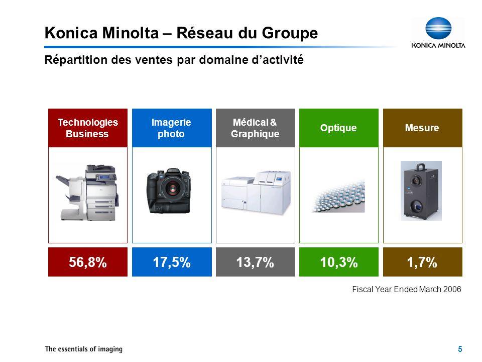 5 Répartition des ventes par domaine d'activité Konica Minolta – Réseau du Groupe Technologies Business Imagerie photo Médical & Graphique OptiqueMesure Fiscal Year Ended March 2006 56,8%17,5%13,7%10,3%1,7%