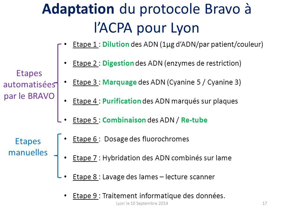 Lyon le 10 Septembre 201417 Adaptation du protocole Bravo à l'ACPA pour Lyon Etape 1 : Dilution des ADN (1µg d'ADN/par patient/couleur) Etape 2 : Digestion des ADN (enzymes de restriction) Etape 3 : Marquage des ADN (Cyanine 5 / Cyanine 3) Etape 4 : Purification des ADN marqués sur plaques Etape 5 : Combinaison des ADN / Re-tube Etape 6 : Dosage des fluorochromes Etape 7 : Hybridation des ADN combinés sur lame Etape 8 : Lavage des lames – lecture scanner Etape 9 : Traitement informatique des données.