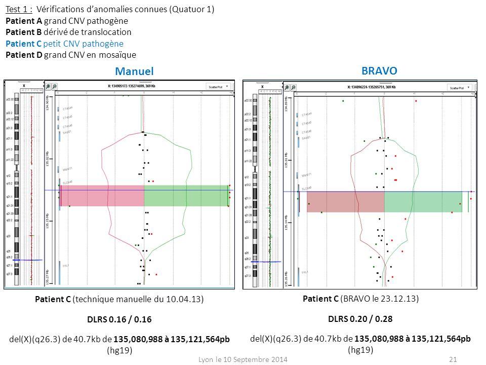 Test 1 : Vérifications d'anomalies connues (Quatuor 1) Patient A grand CNV pathogène Patient B dérivé de translocation Patient C petit CNV pathogène Patient D grand CNV en mosaïque Patient C (technique manuelle du 10.04.13) DLRS 0.16 / 0.16 del(X)(q26.3) de 40.7kb de 135,080,988 à 135,121,564pb (hg19) Patient C (BRAVO le 23.12.13) DLRS 0.20 / 0.28 del(X)(q26.3) de 40.7kb de 135,080,988 à 135,121,564pb (hg19) Lyon le 10 Septembre 201421 Manuel BRAVO