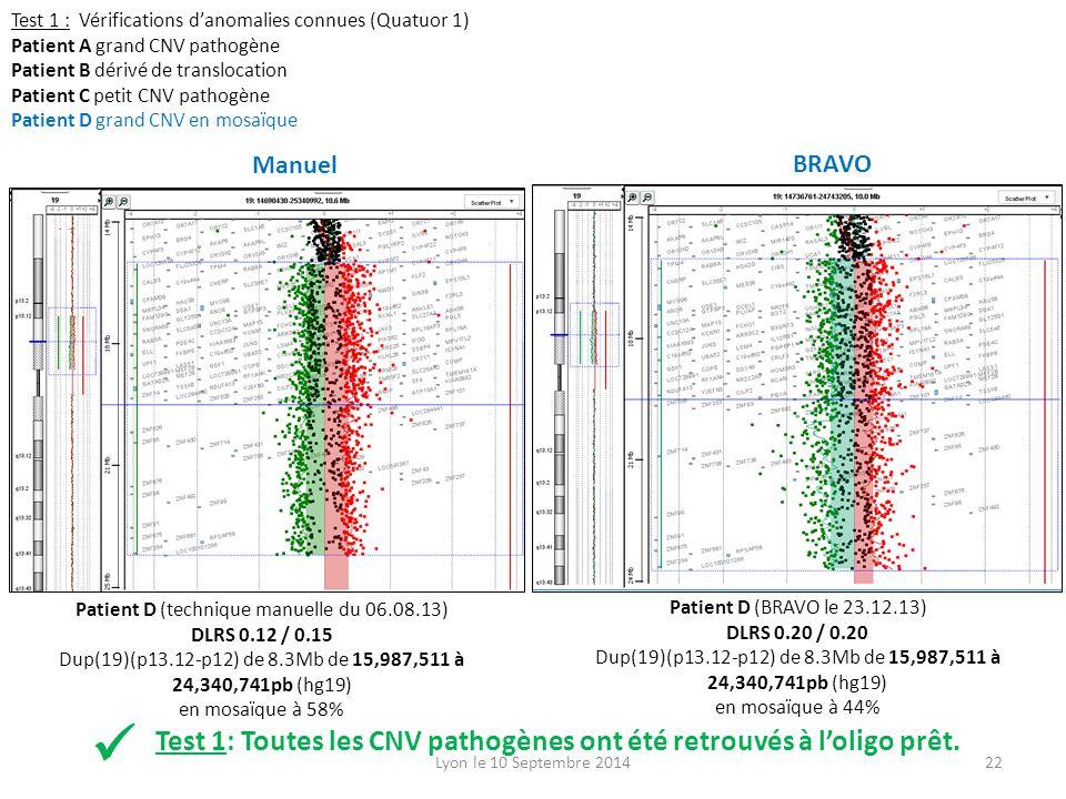 Test 1 : Vérifications d'anomalies connues (Quatuor 1) Patient A grand CNV pathogène Patient B dérivé de translocation Patient C petit CNV pathogène Patient D grand CNV en mosaïque Patient D (technique manuelle du 06.08.13) DLRS 0.12 / 0.15 Dup(19)(p13.12-p12) de 8.3Mb de 15,987,511 à 24,340,741pb (hg19) en mosaïque à 58% Patient D (BRAVO le 23.12.13) DLRS 0.20 / 0.20 Dup(19)(p13.12-p12) de 8.3Mb de 15,987,511 à 24,340,741pb (hg19) en mosaïque à 44% Test 1: Toutes les CNV pathogènes ont été retrouvés à l'oligo prêt.