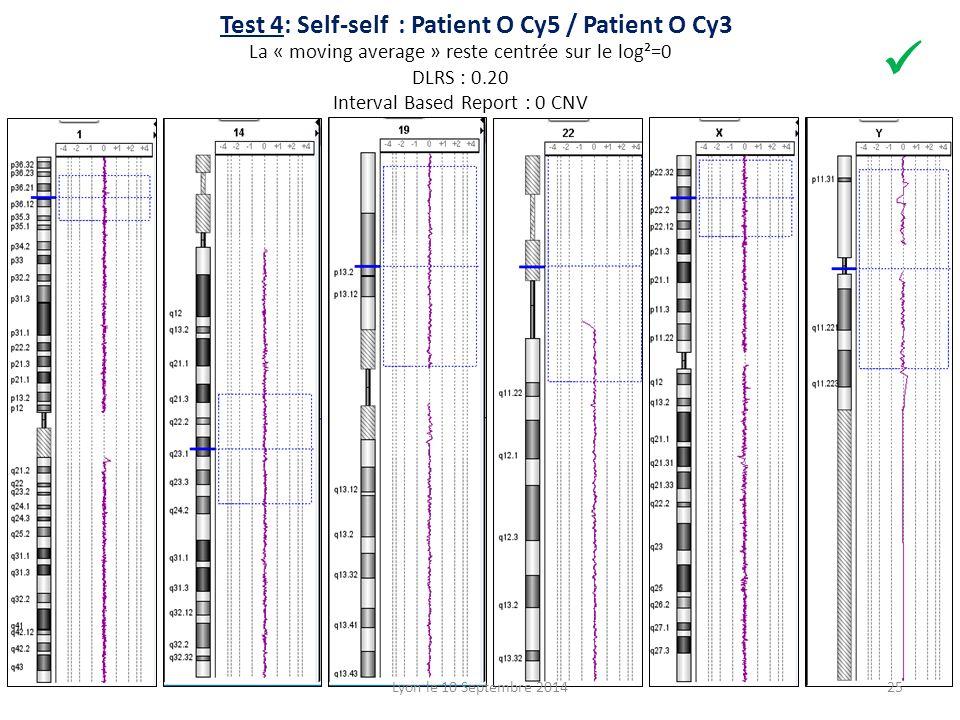 Test 4: Self-self : Patient O Cy5 / Patient O Cy3 La « moving average » reste centrée sur le log²=0 DLRS : 0.20 Interval Based Report : 0 CNV Lyon le