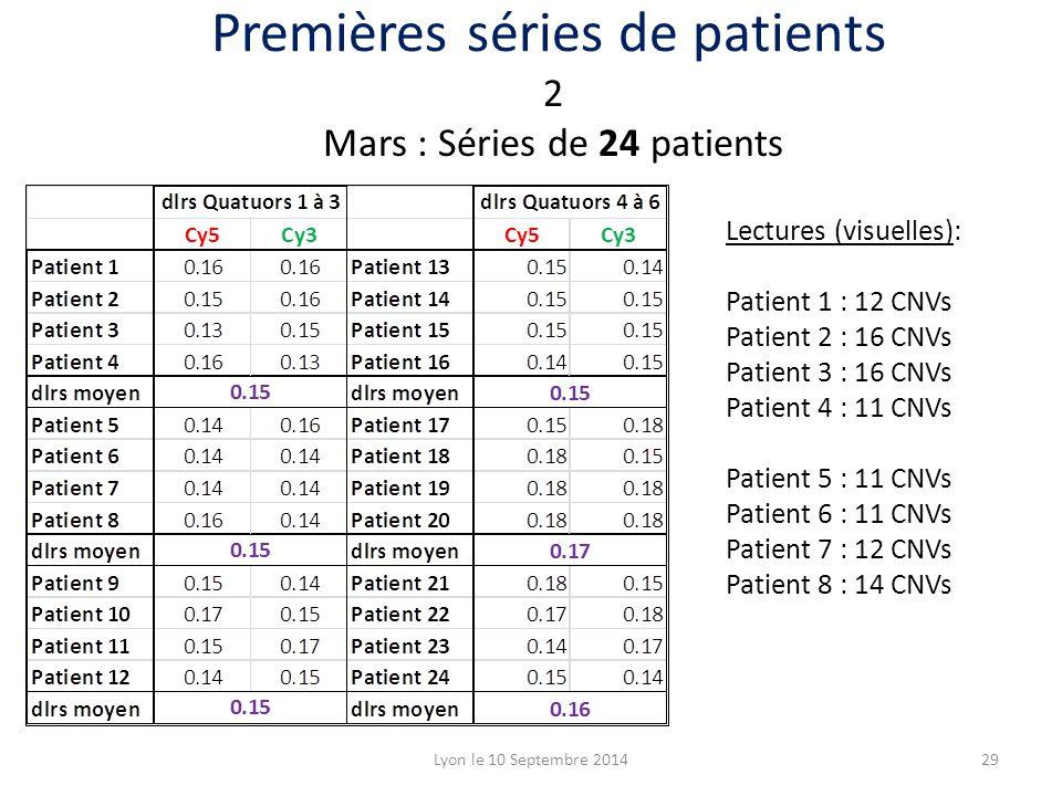 Lyon le 10 Septembre 201429 2 Mars : Séries de 24 patients Premières séries de patients Lectures (visuelles): Patient 1 : 12 CNVs Patient 2 : 16 CNVs Patient 3 : 16 CNVs Patient 4 : 11 CNVs Patient 5 : 11 CNVs Patient 6 : 11 CNVs Patient 7 : 12 CNVs Patient 8 : 14 CNVs