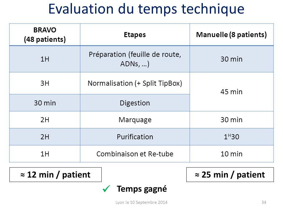 Temps gagné BRAVO (48 patients) EtapesManuelle (8 patients) 1H Préparation (feuille de route, ADNs, …) 30 min 3HNormalisation (+ Split TipBox) 45 min 30 minDigestion 2HMarquage30 min 2HPurification1 H 30 1HCombinaison et Re-tube10 min ≈ 12 min / patient≈ 25 min / patient Lyon le 10 Septembre 201434 Evaluation du temps technique