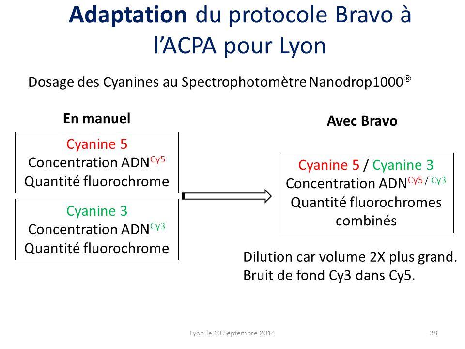 Dosage des Cyanines au Spectrophotomètre Nanodrop1000  En manuel Avec Bravo Cyanine 5 Concentration ADN Cy5 Quantité fluorochrome Cyanine 3 Concentra