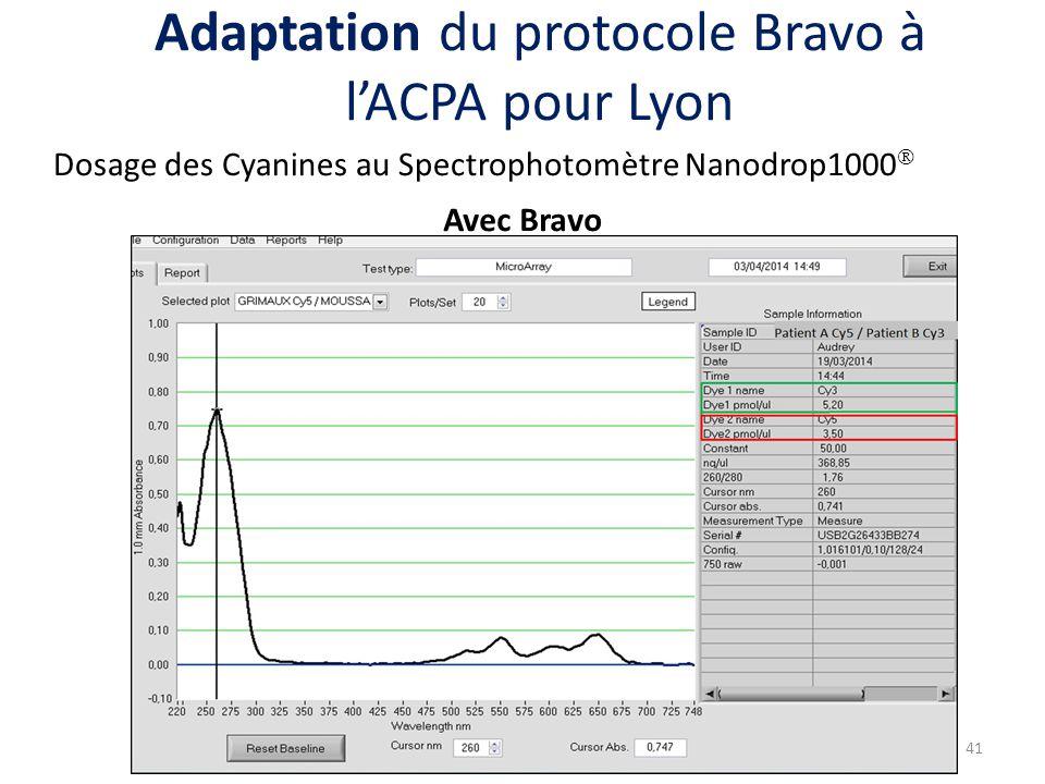 Avec Bravo 41 Adaptation du protocole Bravo à l'ACPA pour Lyon Dosage des Cyanines au Spectrophotomètre Nanodrop1000 