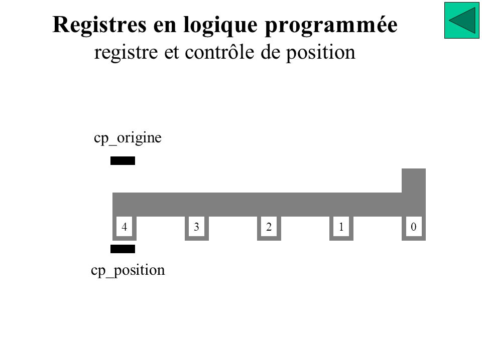 Registres en logique programmée registre et contrôle de position 0 1234 cp_origine cp_position