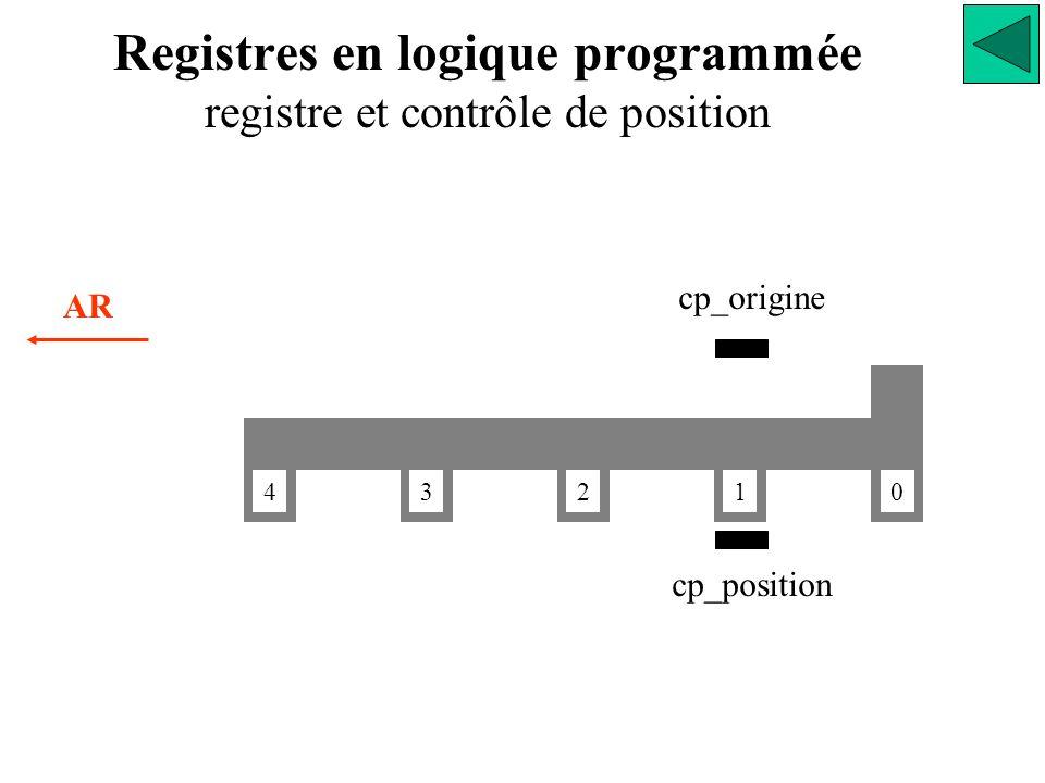0 1234 AR cp_origine cp_position Registres en logique programmée registre et contrôle de position