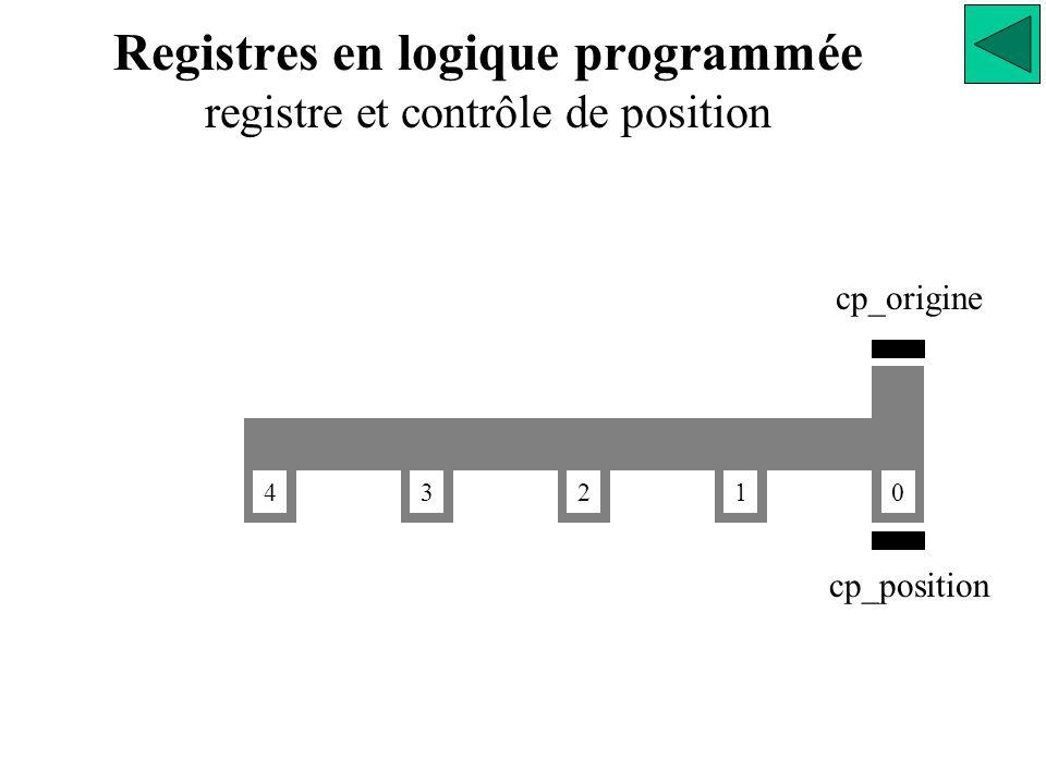 0 1234 cp_origine cp_position Registres en logique programmée registre et contrôle de position