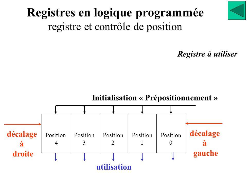 décalage à droite Position 4 Position 3 Position 2 Position 1 Registre à utiliser Registres en logique programmée registre et contrôle de position Position 0 décalage à gauche utilisation Initialisation « Prépositionnement »