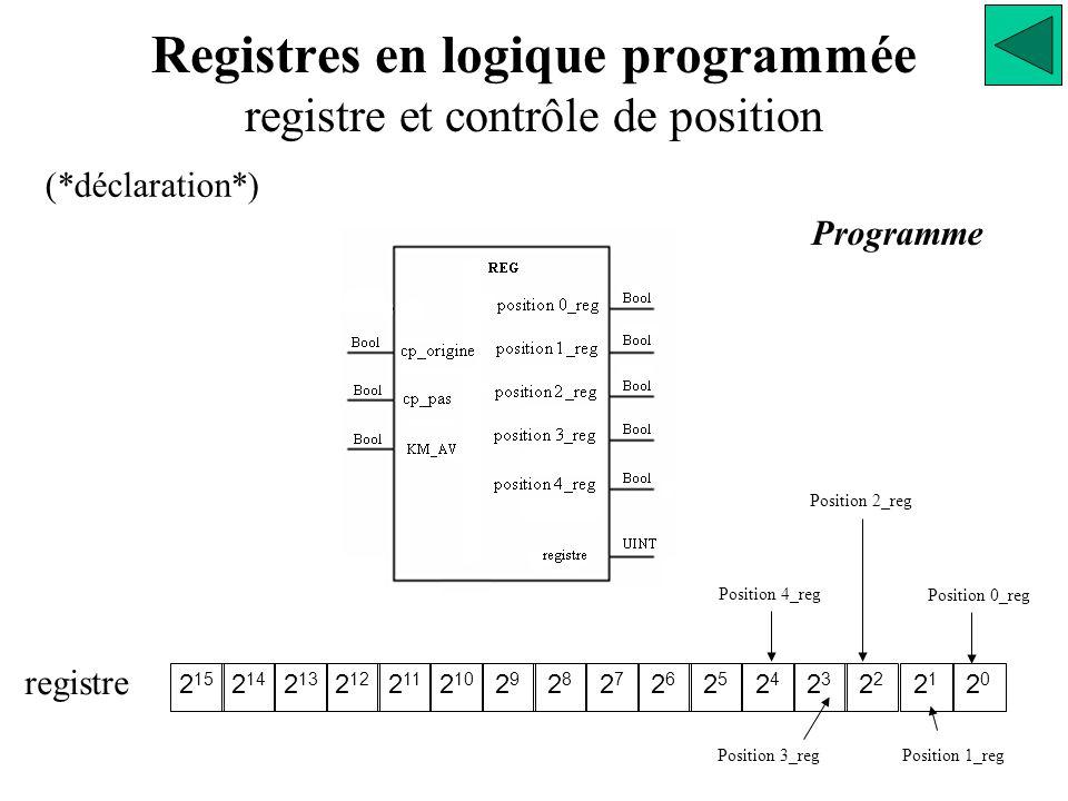 Registres en logique programmée registre et contrôle de position Programme (*déclaration*) 2 15 2 14 2 13 2 12 2 11 2 10 2929 2828 2727 2626 2525 2424 23232 2121 2020 registre Position 3_reg Position 2_reg Position 1_reg Position 0_reg Position 4_reg
