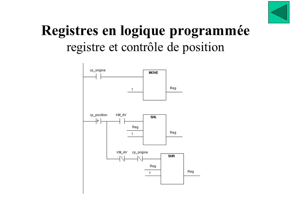 Registres en logique programmée registre et contrôle de position