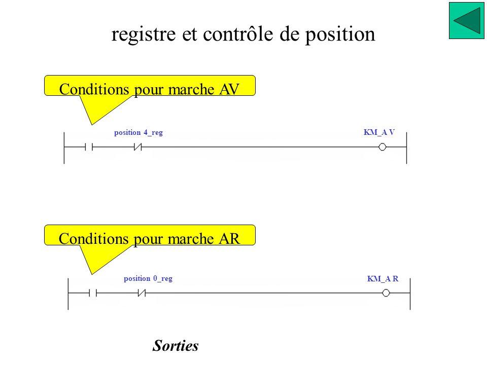 registre et contrôle de position Sorties position 4_regKM_A V KM_A R position 0_reg Conditions pour marche AV Conditions pour marche AR