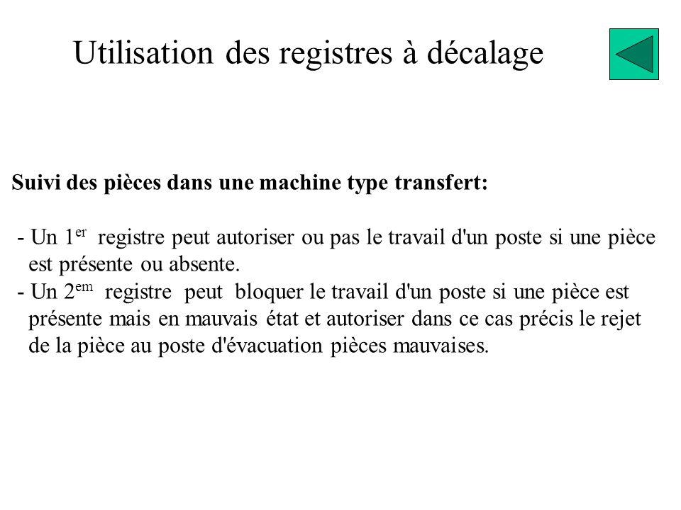 Suivi des pièces dans une machine type transfert: - Un 1 er registre peut autoriser ou pas le travail d un poste si une pièce est présente ou absente.