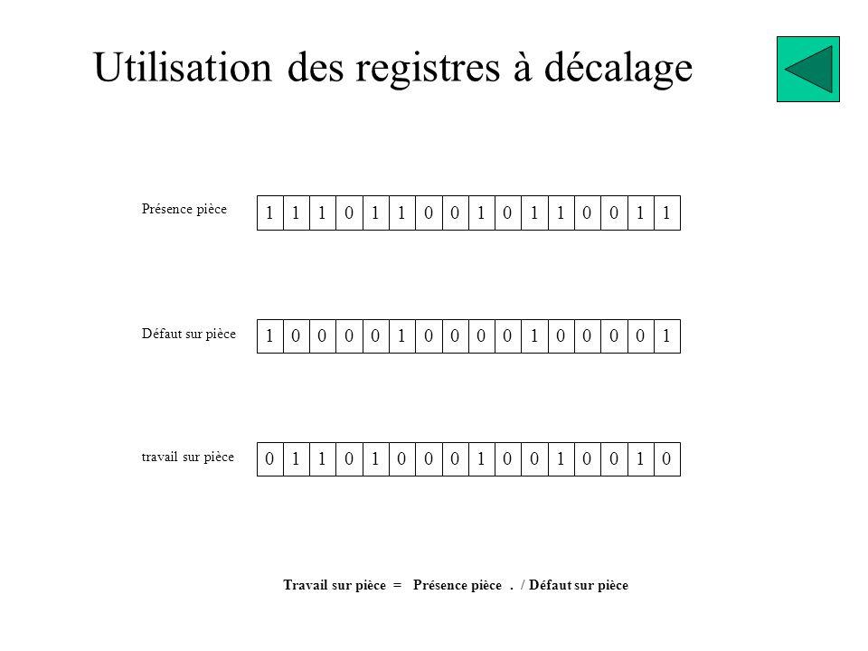 Utilisation des registres à décalage 1110110010110011 Présence pièce Défaut sur pièce 1000010000100001 travail sur pièce 0110100010010010 Travail sur pièce = Présence pièce.