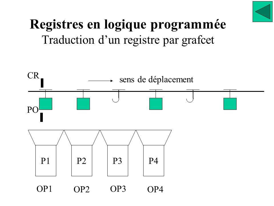 Registres en logique programmée Traduction d'un registre par grafcet sens de déplacement CR PO P1P2P3P4 OP1 OP2 OP3 OP4