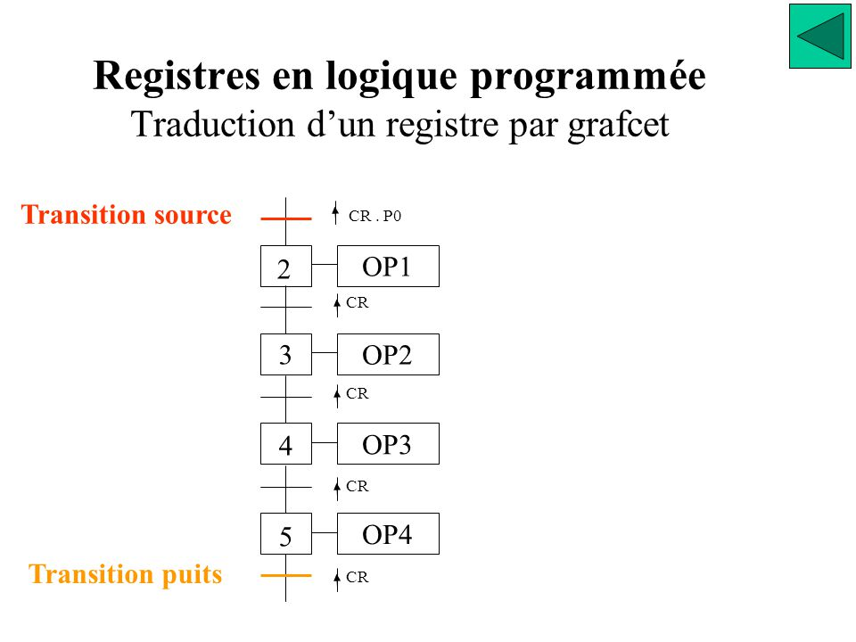 Registres en logique programmée Traduction d'un registre par grafcet OP1 OP2OP3OP4 2 3 4 5 CR.