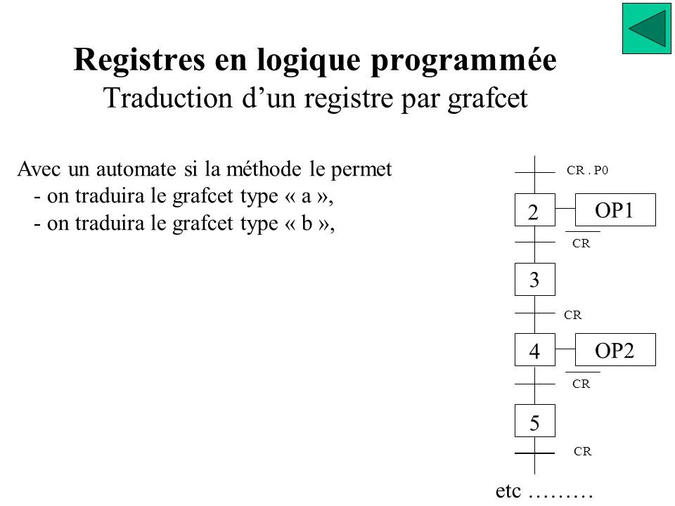 Registres en logique programmée Traduction d'un registre par grafcet Avec un automate si la méthode le permet - on traduira le grafcet type « a », - on traduira le grafcet type « b », OP1 OP2 2 3 4 5 CR.