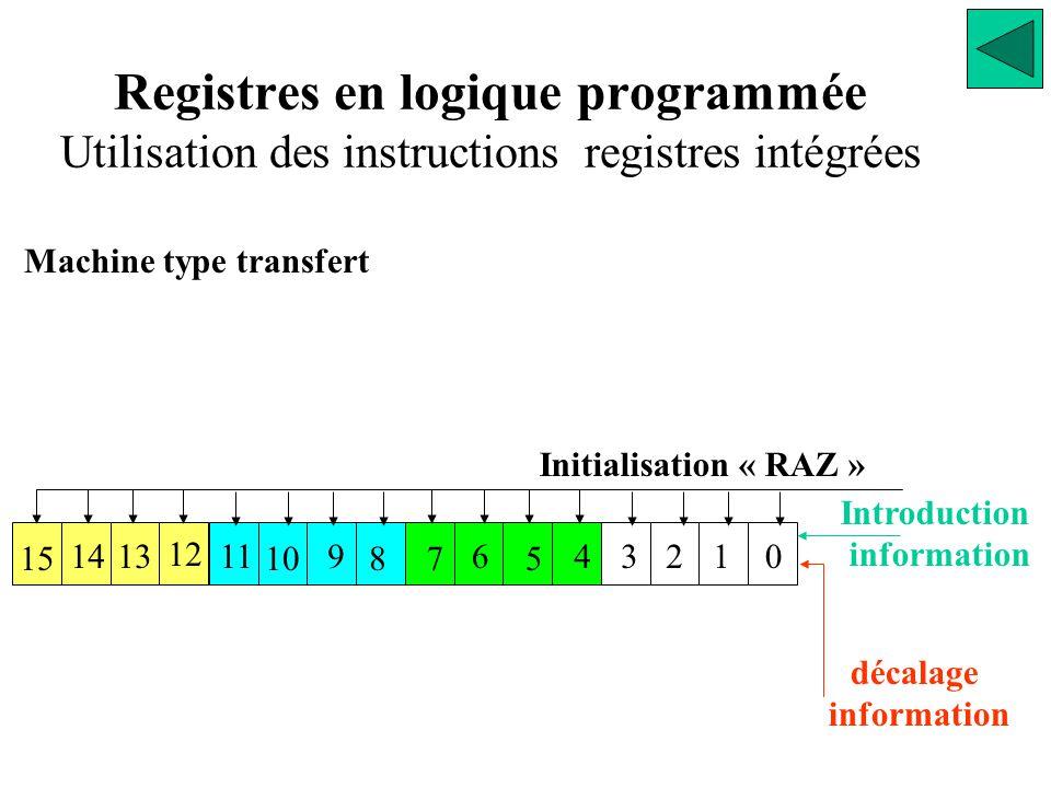 Machine type transfert 13 12 11 10 9 87 6 5 43210 15 14 Introduction information Initialisation « RAZ » décalage information Registres en logique programmée Utilisation des instructions registres intégrées