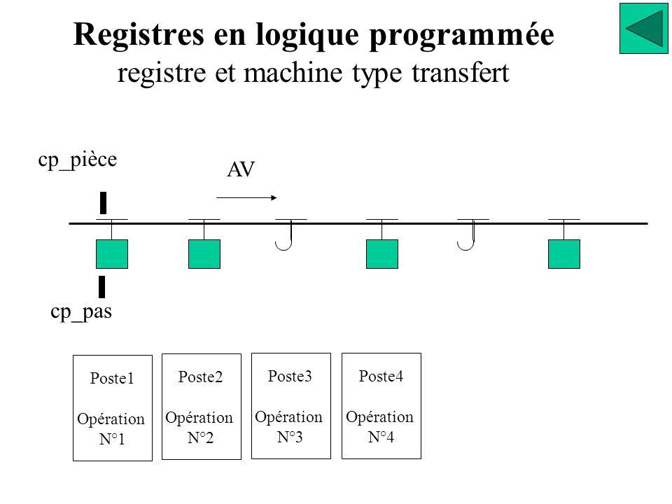 Registres en logique programmée registre et machine type transfert AV cp_pièce cp_pas Poste1 Opération N°1 Poste2 Opération N°2 Poste3 Opération N°3 Poste4 Opération N°4