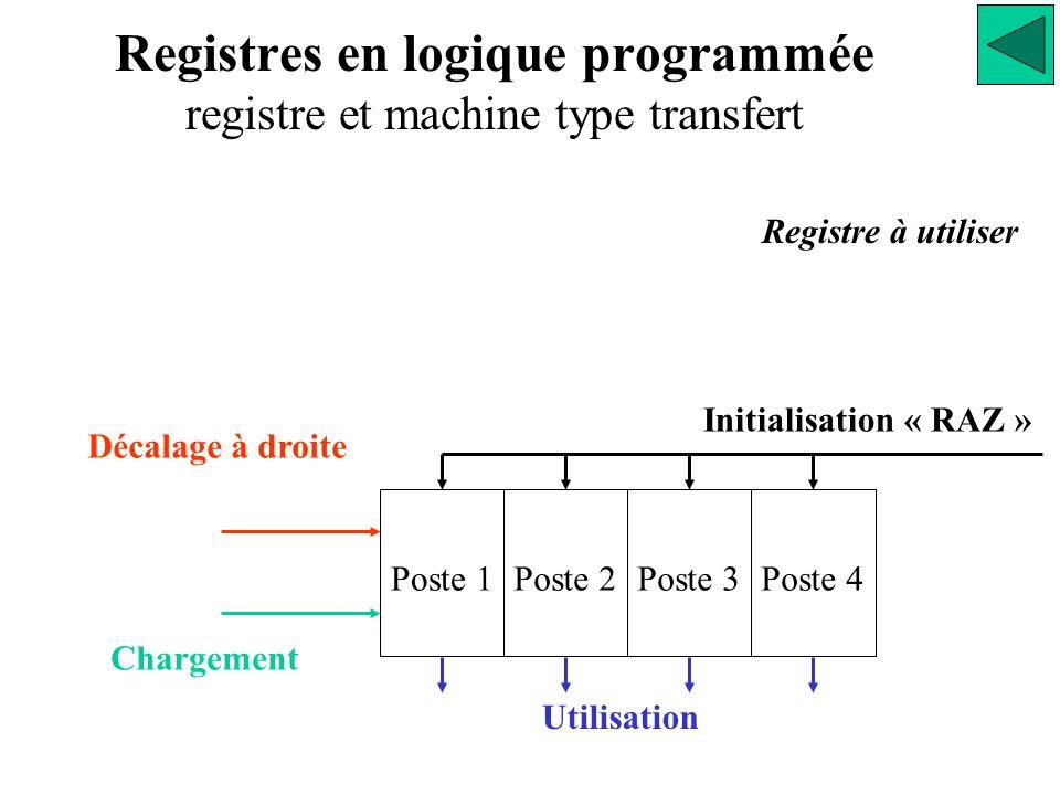 Registres en logique programmée registre et machine type transfert Initialisation « RAZ » Utilisation Décalage à droite Chargement Poste 1Poste 2Poste 3Poste 4 Registre à utiliser