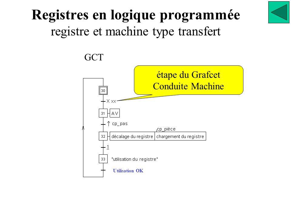 Utilisation OK étape du Grafcet Conduite Machine Registres en logique programmée registre et machine type transfert GCT