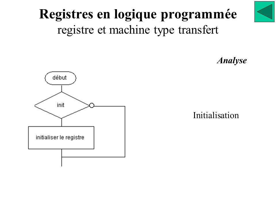 Registres en logique programmée registre et machine type transfert Analyse Initialisation