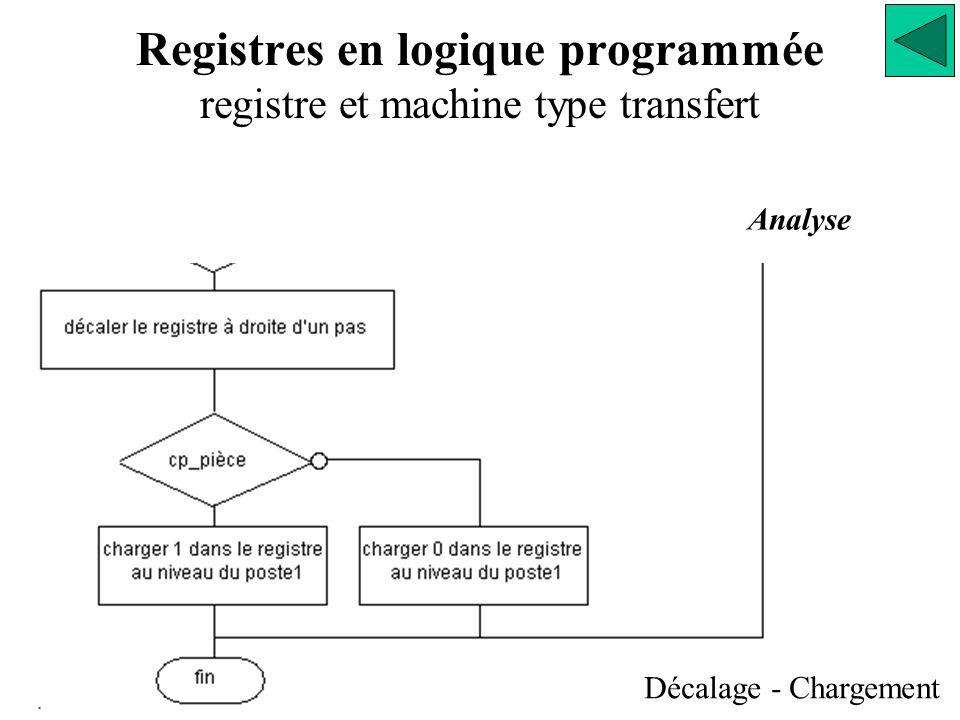 Registres en logique programmée registre et machine type transfert Analyse Décalage - Chargement