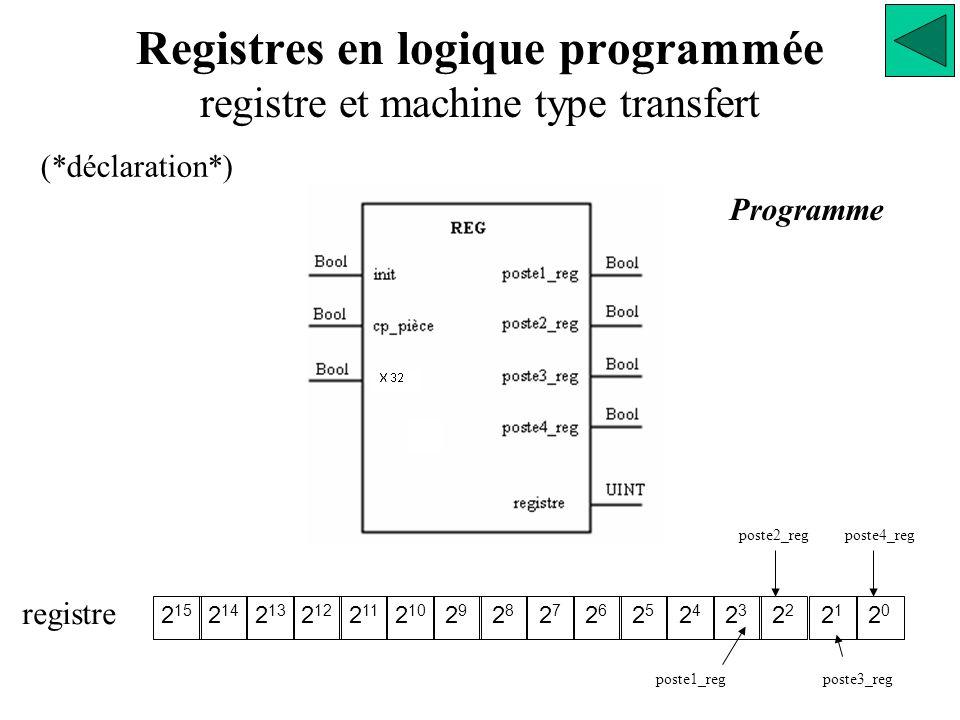 Registres en logique programmée registre et machine type transfert Programme (*déclaration*) 2 15 2 14 2 13 2 12 2 11 2 10 2929 2828 2727 2626 2525 2424 23232 2121 2020 registre poste1_reg poste2_reg poste3_reg poste4_reg