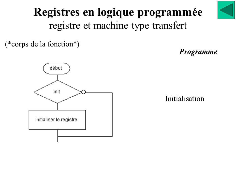 Registres en logique programmée registre et machine type transfert Initialisation Programme (*corps de la fonction*)