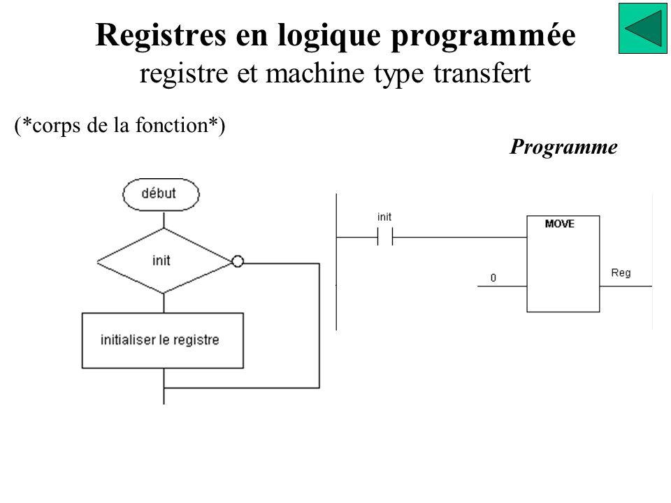 Registres en logique programmée registre et machine type transfert Programme (*corps de la fonction*)
