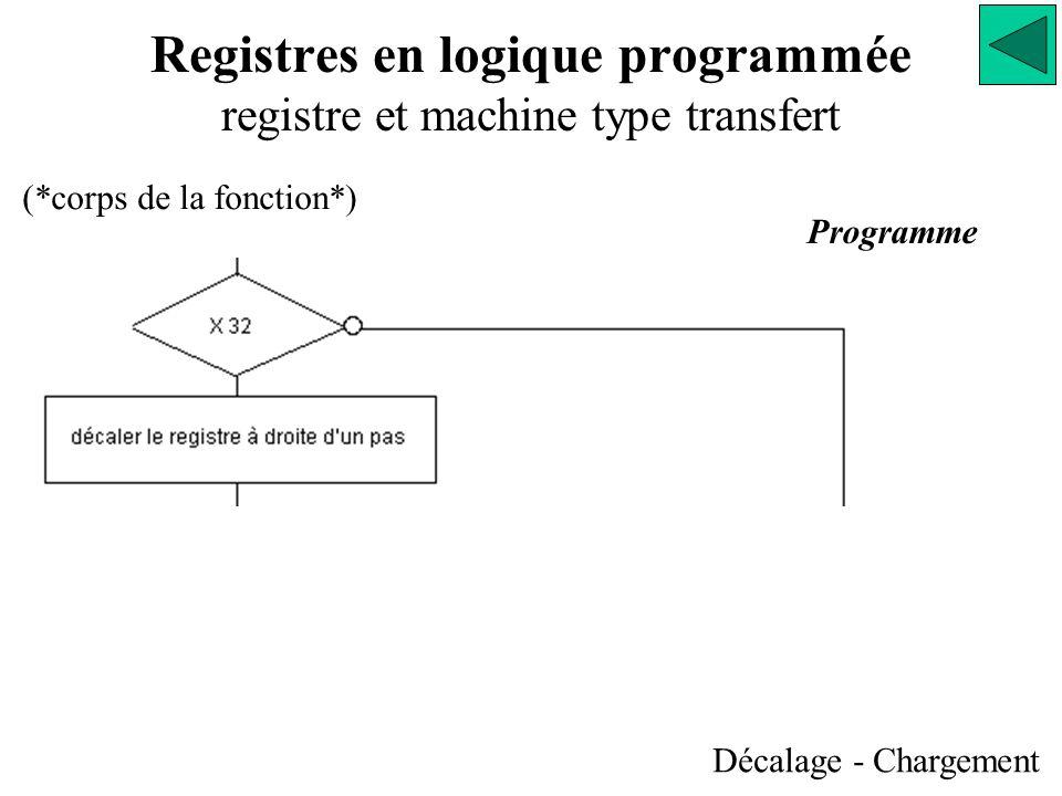 Registres en logique programmée registre et machine type transfert Décalage - Chargement Programme (*corps de la fonction*)