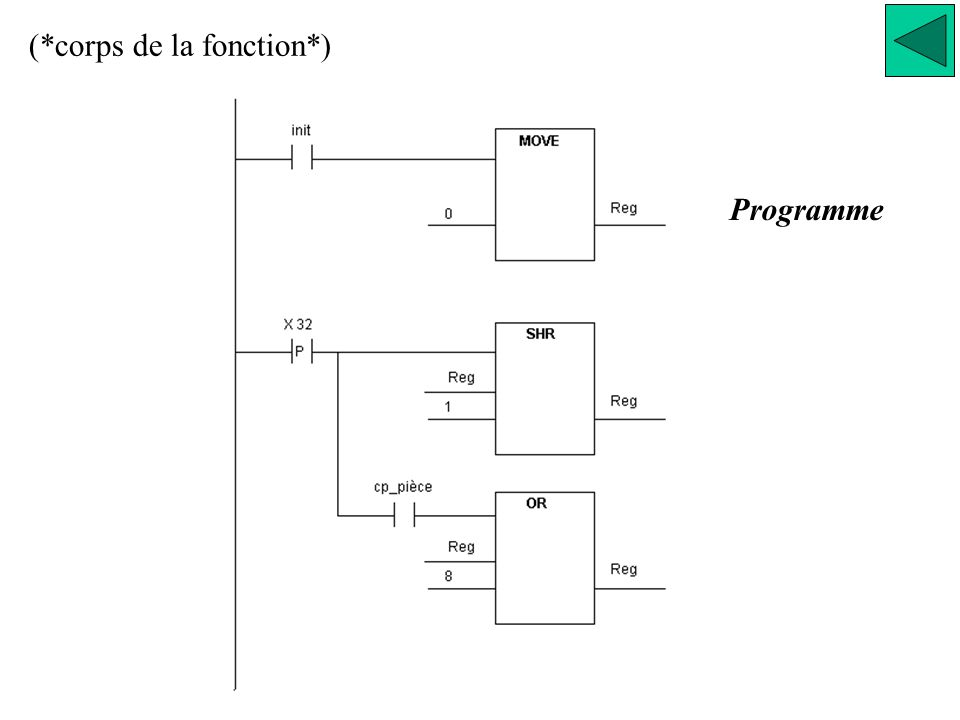 Programme (*corps de la fonction*)