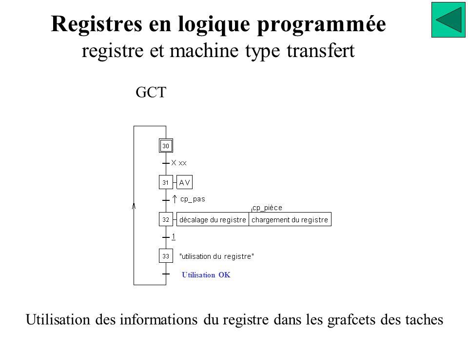 Utilisation OK Registres en logique programmée registre et machine type transfert GCT Utilisation des informations du registre dans les grafcets des taches