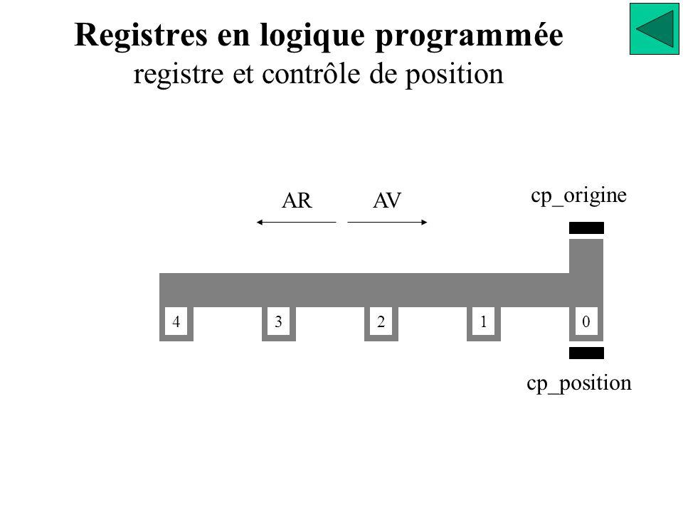 Registres en logique programmée registre et contrôle de position cp_origine cp_position 0 1234 AVAR