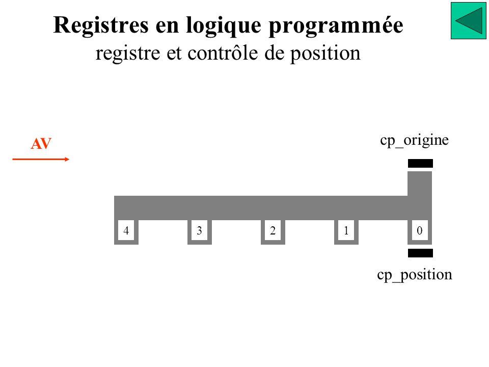 Registres en logique programmée registre et contrôle de position 0 1234 AV cp_origine cp_position