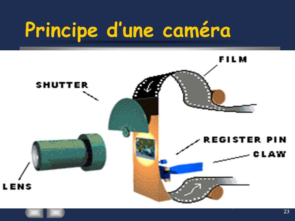 23 Principe d'une caméra Le principe de la Caméra consiste à photographier sur une bande sensible à la lumière, 24 (ou 25) images instantanées par sec