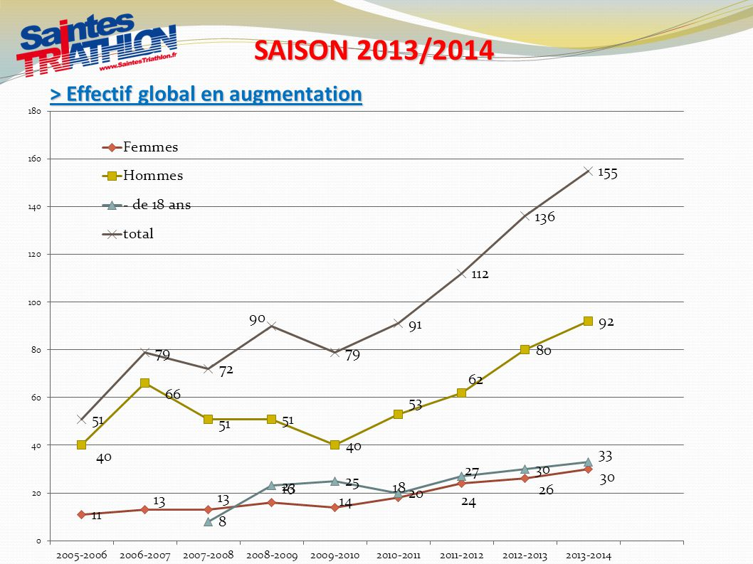 > Effectif global en augmentation SAISON 2013/2014