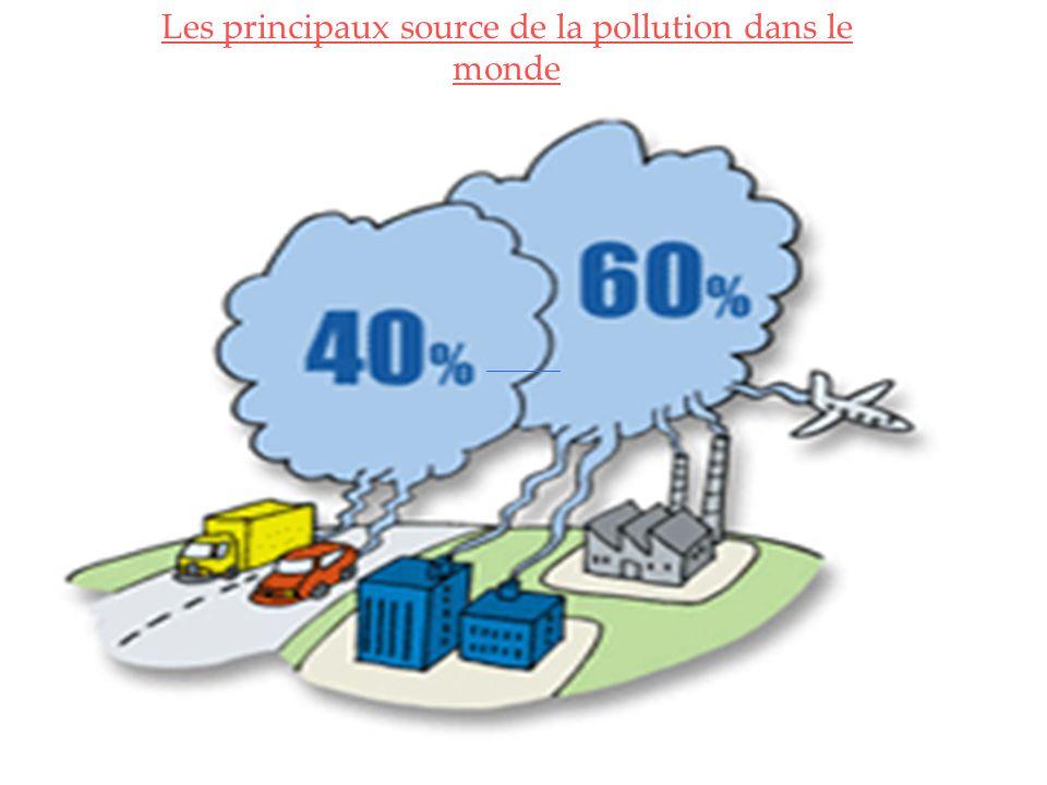 Les principaux source de la pollution dans le monde