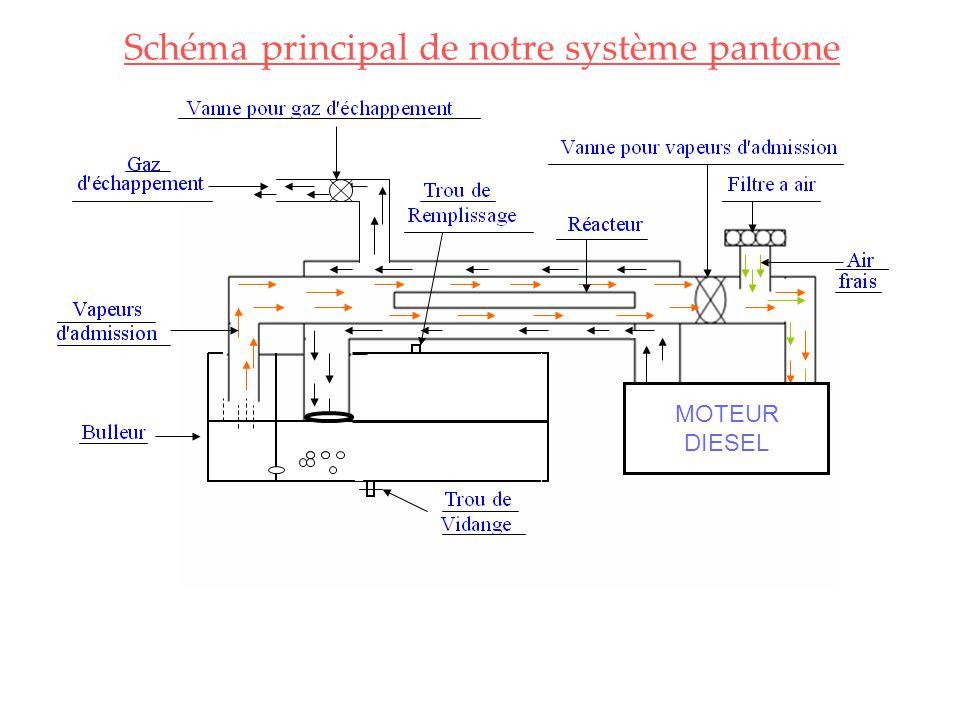 Les analyse du moteur avant le montage du système pantone N° d'essaie, et la date État du moteur et temps Les processus non brûlées % des gaz d'échappement Température en °c Pression de la chambre Essaie N° 1, le 30/04/07 Ralenti (5min) 4,0680,344+004 MM moyen Régime (5min) 4,1781,143+002 MM Régime nominal (5min) 4,7084,738+004 MM Essaie N° 2, le 30/04/07 Ralenti (5min) 4,0179,945+002MM moyen Régime (5min) 4,9286,045+002MM Régime nominal (5min) 4,6284,241+004MM