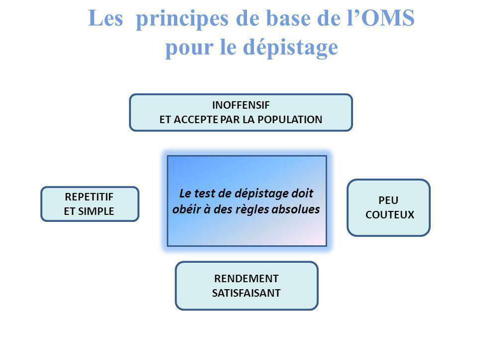 INOFFENSIF ET ACCEPTE PAR LA POPULATION REPETITIF ET SIMPLE Le test de dépistage doit obéir à des règles absolues PEU COUTEUX RENDEMENT SATISFAISANT Les principes de base de l'OMS pour le dépistage