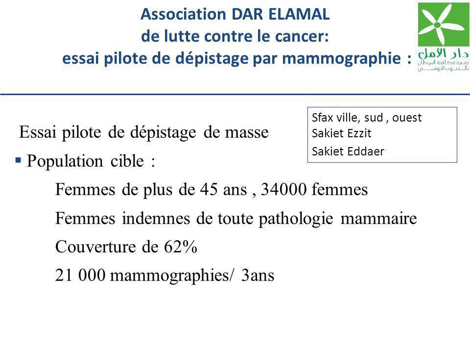 Essai pilote de dépistage de masse  Population cible : Femmes de plus de 45 ans, 34000 femmes Femmes indemnes de toute pathologie mammaire Couverture