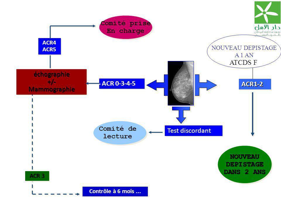 ACR 0-3-4-5 ACR1-2ACR1-2 NOUVEAUDEPISTAGE DANS 2 ANS NOUVEAUDEPISTAGE échographie+/-Mammographieéchographie+/-Mammographie ACR4 ACR5 ACR4 ACR5 Comité prise En charge Comité prise En charge Contrôle à 6 mois...