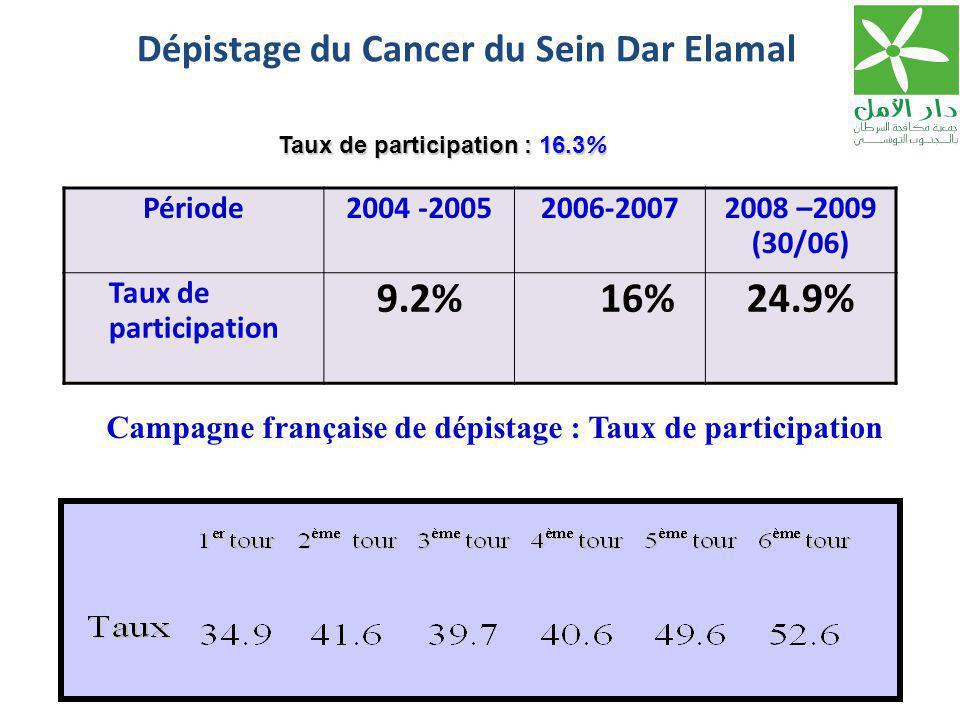 Dépistage du Cancer du Sein Dar Elamal Campagne française de dépistage : Taux de participation Période2004 -20052006-20072008 –2009 (30/06) Taux de pa