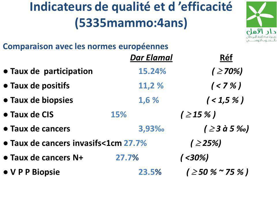 Indicateurs de qualité et d 'efficacité (5335mammo:4ans) Comparaison avec les normes européennes Dar Elamal Réf ● Taux de participation 15.24% (  70%) ● Taux de positifs 11,2 % ( < 7 % ) ● Taux de biopsies 1,6 % ( < 1,5 % ) ● Taux de CIS 15% (  15 % ) ● Taux de cancers 3,93‰ (  3 à 5 ‰) ● Taux de cancers invasifs<1cm 27.7% (  25%) ● Taux de cancers N+ 27.7% ( <30%) ● V P P Biopsie 23.5% (  50 % ~ 75 % )