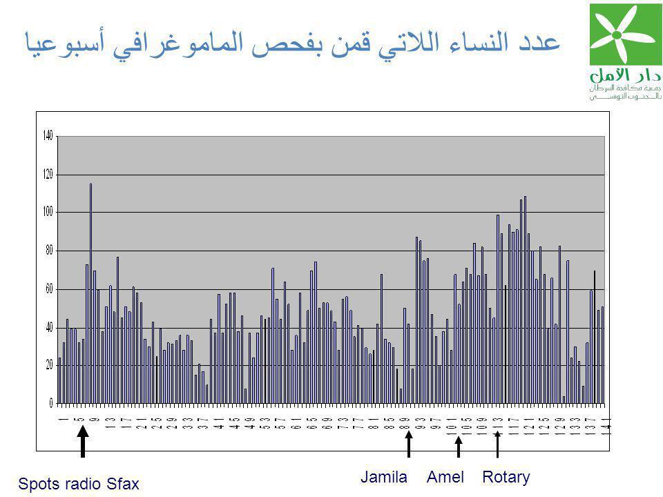 عدد النساء اللاتي قمن بفحص الماموغرافي أسبوعيا Spots radio Sfax JamilaAmelRotary