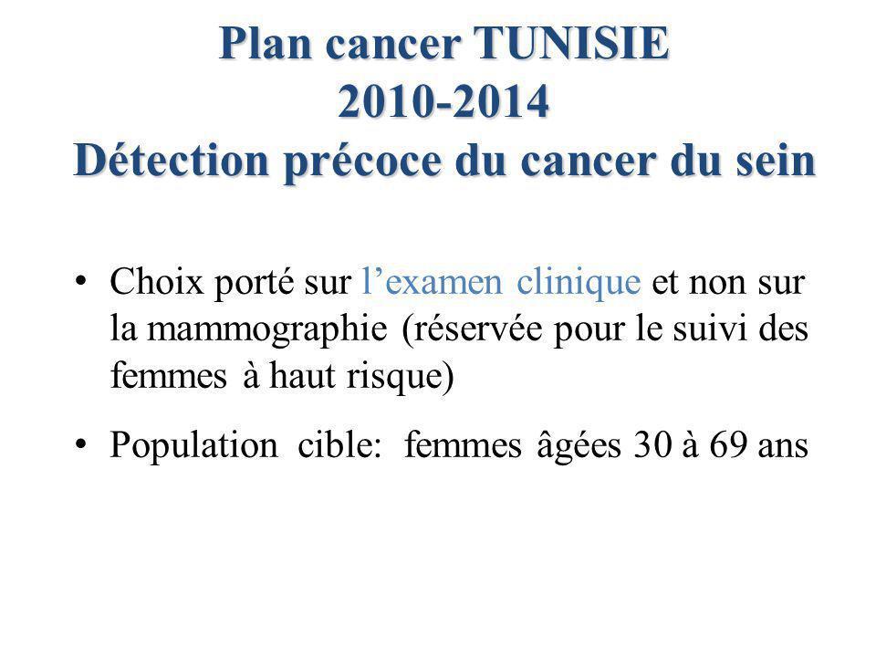 Choix porté sur l'examen clinique et non sur la mammographie (réservée pour le suivi des femmes à haut risque) Population cible: femmes âgées 30 à 69 ans Plan cancer TUNISIE 2010-2014 Détection précoce du cancer du sein
