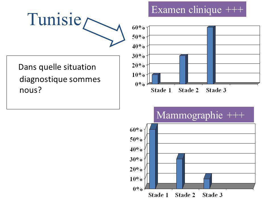 Dans quelle situation diagnostique sommes nous? Mammographie +++ Examen clinique +++ Tunisie