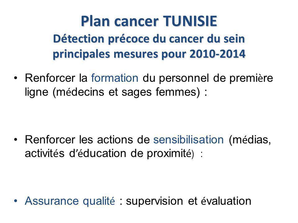 Plan cancer TUNISIE Détection précoce du cancer du sein principales mesures pour 2010-2014 Renforcer la formation du personnel de premi è re ligne (m
