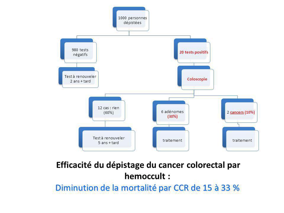 1000 personnes dépistées 20 tests positifsColoscopie2 cancers (10%)traitement 6 adénomes (30%) traitement 12 cas : rien (60%) Test à renouveler 5 ans + tard 980 tests négatifs Test à renouveler 2 ans + tard Efficacité du dépistage du cancer colorectal par hemoccult : Diminution de la mortalité par CCR de 15 à 33 %